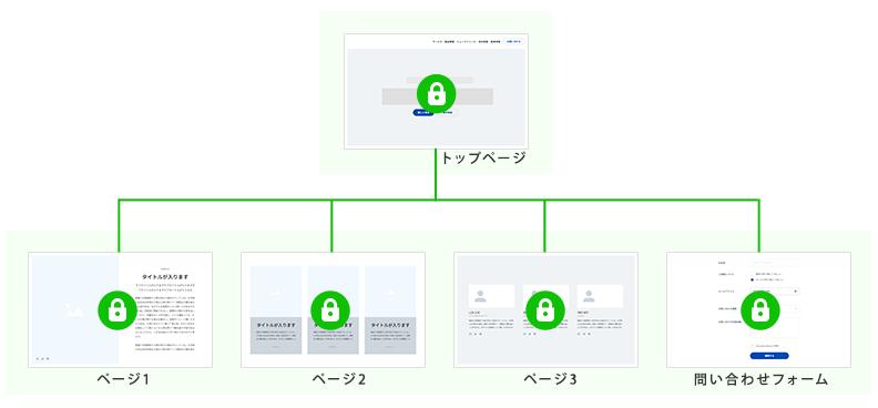 常時SSL化されている状態(Webサイトすべてのコンテンツがhttps化されている状態)
